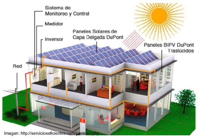Paneles solares generadores de energ a el ctrica - Tipos de paneles solares ...