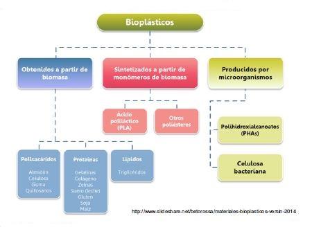 Bioplasticos Pdf