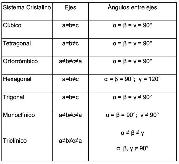 Resultado de imagen para sistemas cristalinos
